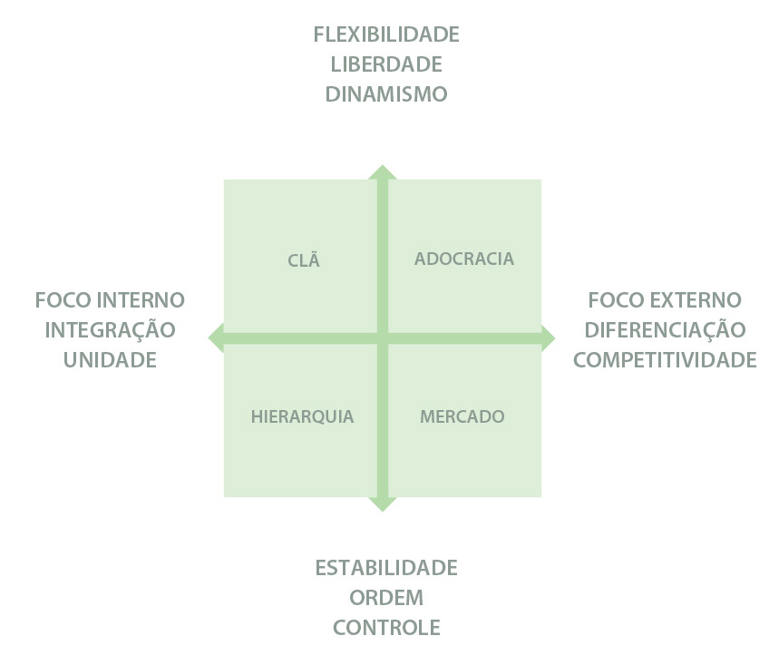 four organizational culture types The study was based on four cultural types named as clan, adhocracy, market,  and  the famous organizational culture model adopted from research of (s k.